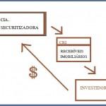 O que é CRI – Certificado de Recebíveis Imobiliários