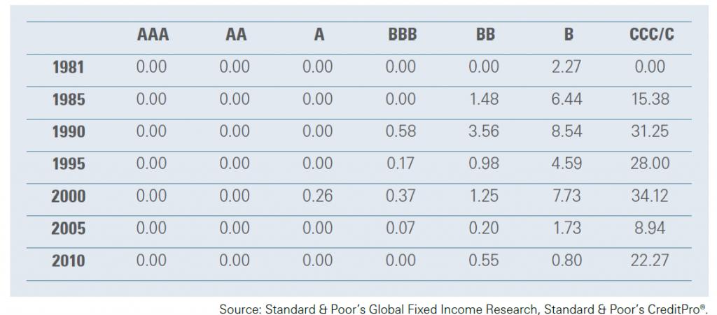 standard poors rating rebaixamento divida eua estados unidos