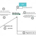 CRI Caixa: as entrelinhas desta oferta pública