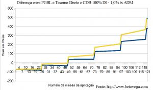 previdencia privada imposto ir plano pgbl