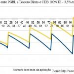 Imposto de renda e plano de previdência privada PGBL – 2