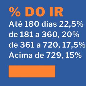 Tabela Imposto de Renda